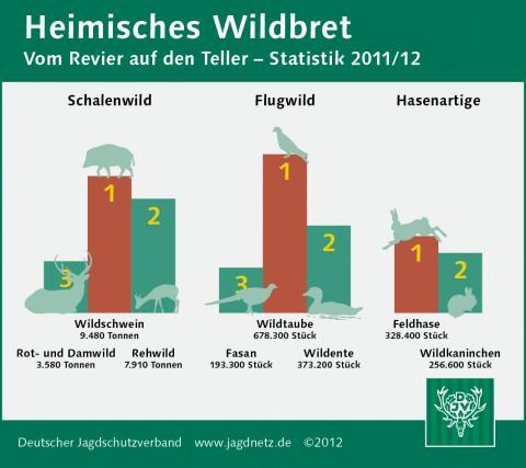 Heimische Wildfleisch Verzehr 2011/12